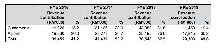 UWC major customer contribution